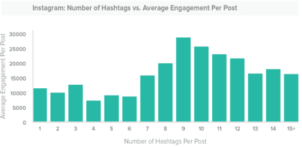 Top Instagram Hashtags in 2020: Wedding, Fitness, Food, Fashion and Photography - instagram hashtags01