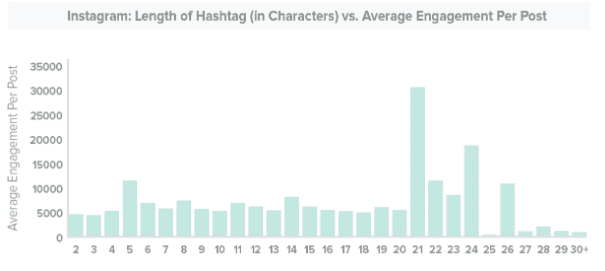 Top Instagram Hashtags in 2020: Wedding, Fitness, Food, Fashion and Photography - instagram hashtags02