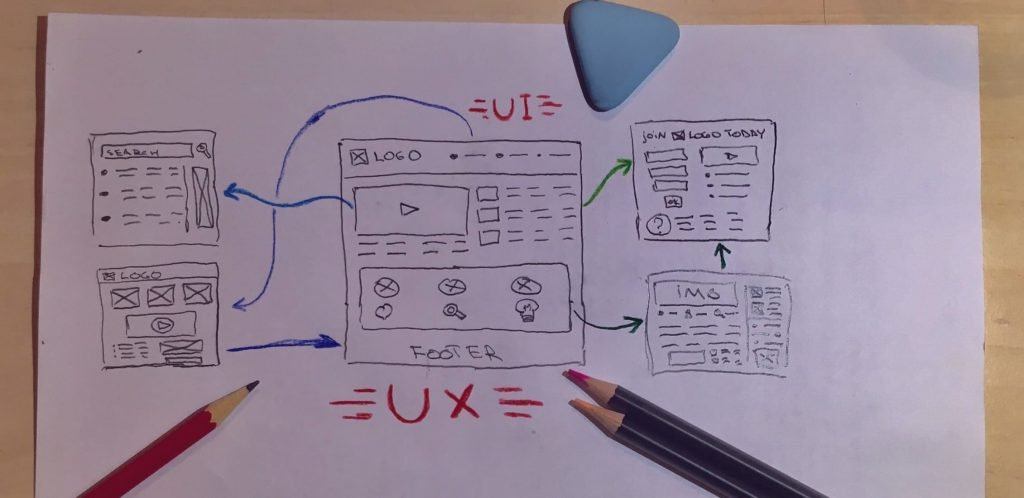 How To Become A Ux Designer Ultimate Guide 2020