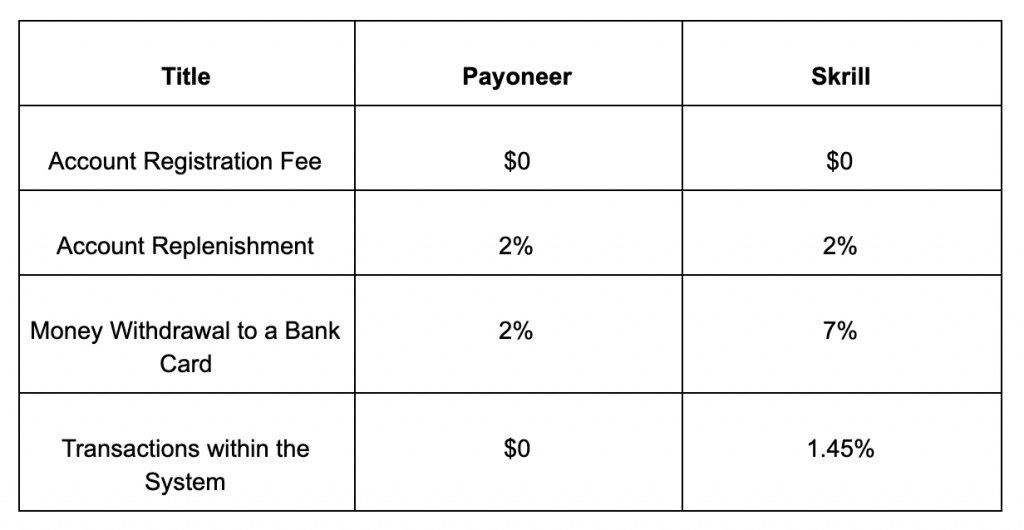 💳 Payoneer Review 2020: How to Accept Payments for Your Digital Products? - payoneer vs skrill 2020