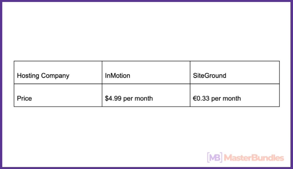 SiteGround vs InMotion in Details.