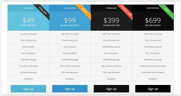 Stylish CSS Pricing Tables