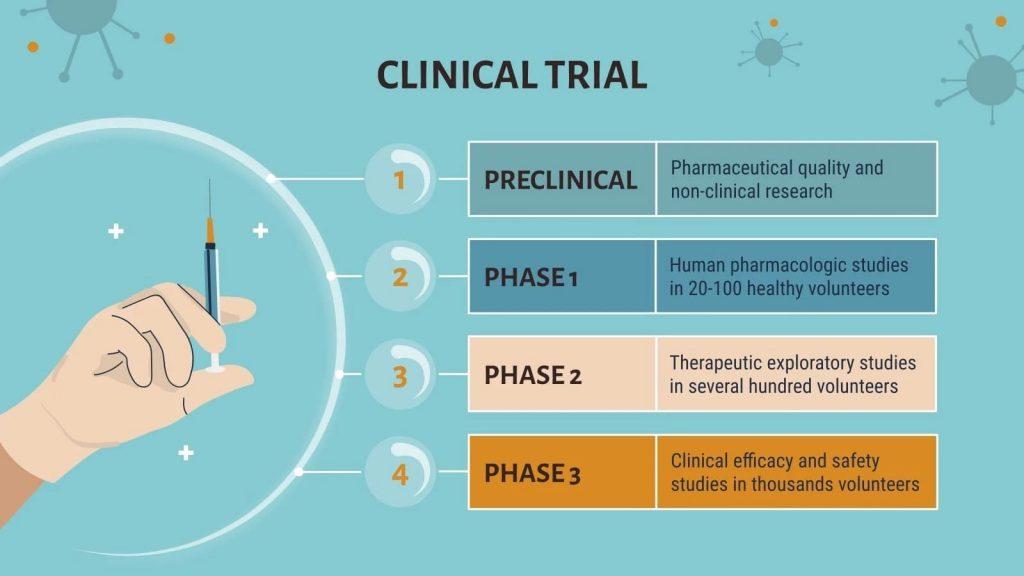 Clinical trial. Presentation of COVID-19 Vaccine Breakthrough.