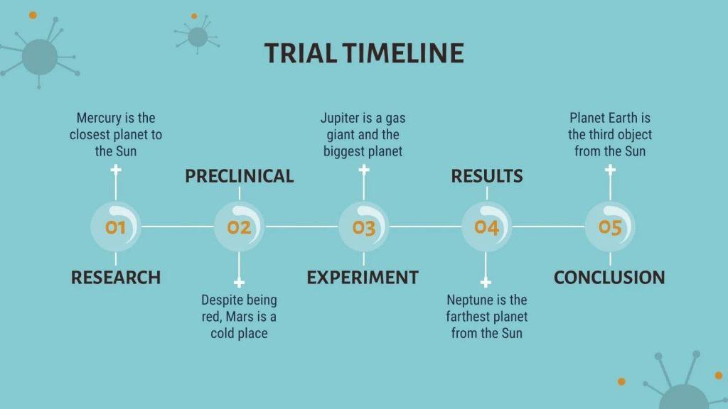 Timeline sample. Presentation of COVID-19 Vaccine Breakthrough.