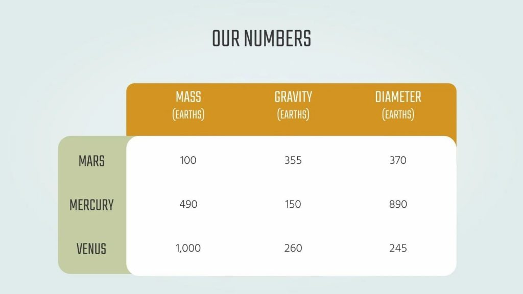 Our planet numbers.