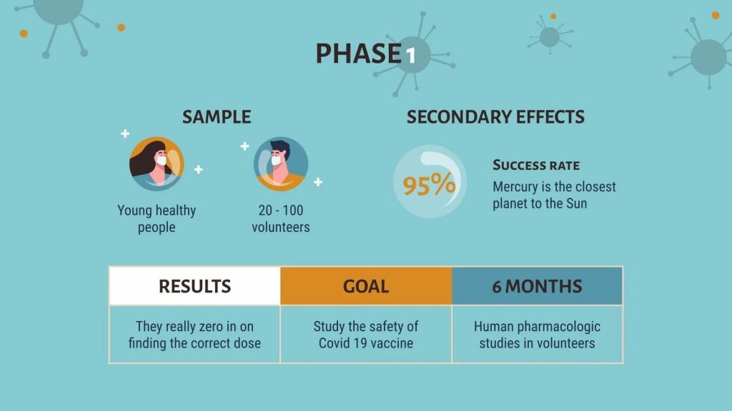 Phase 1. Presentation of COVID-19 Vaccine Breakthrough.