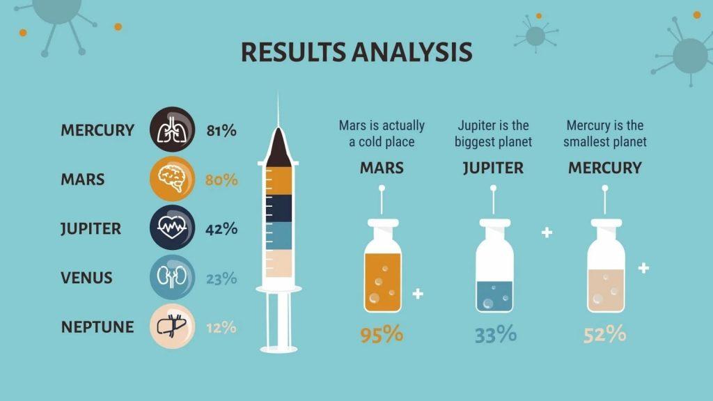 Analytics results. Presentation of COVID-19 Vaccine Breakthrough.
