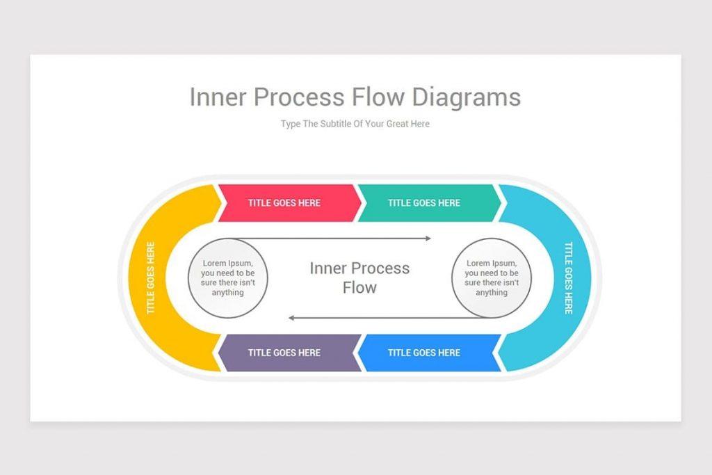 Inner Process Flow Diagrams.