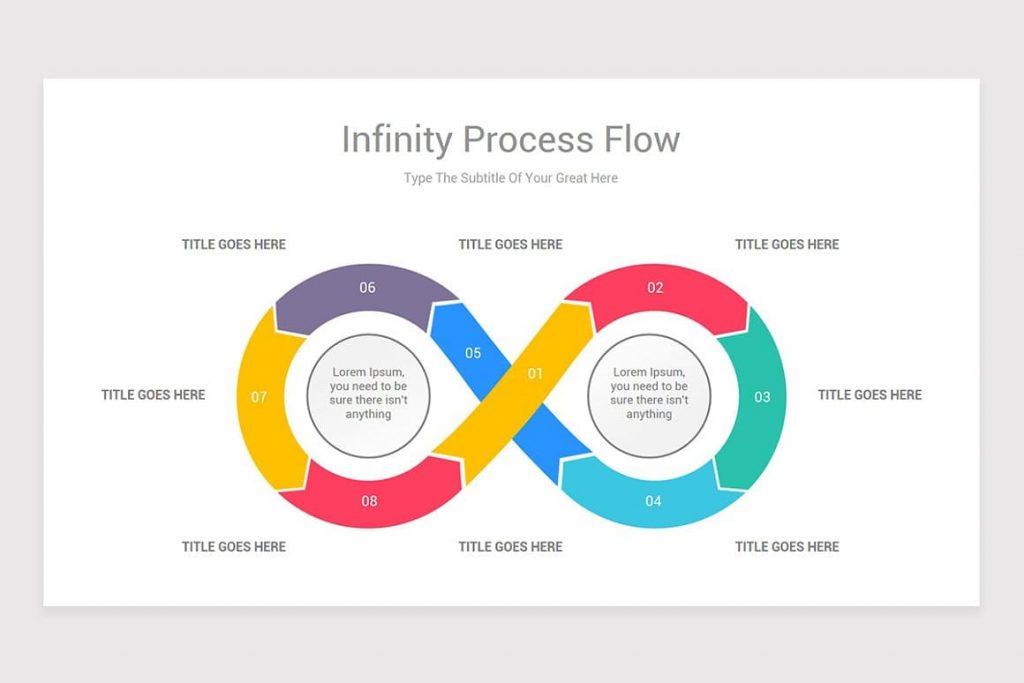 Infinity Process Flow.