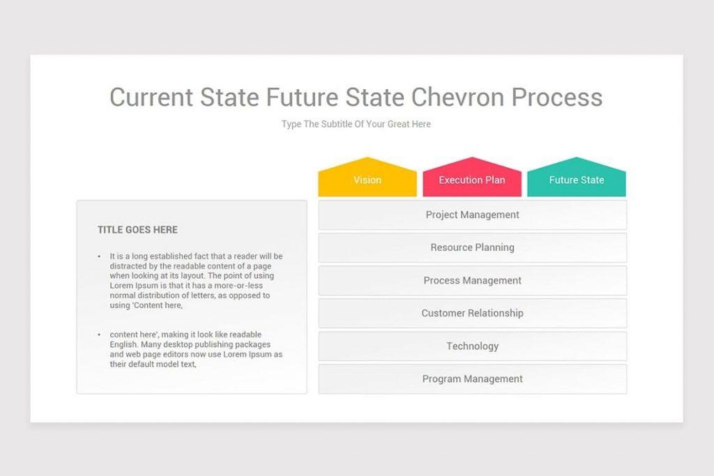 Current State Future State Chevron Process.